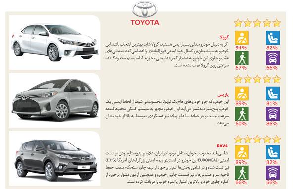بهترین خودروهای خارجی در ایران که با آنها میتوان با خیال راحت رانندگی کرد
