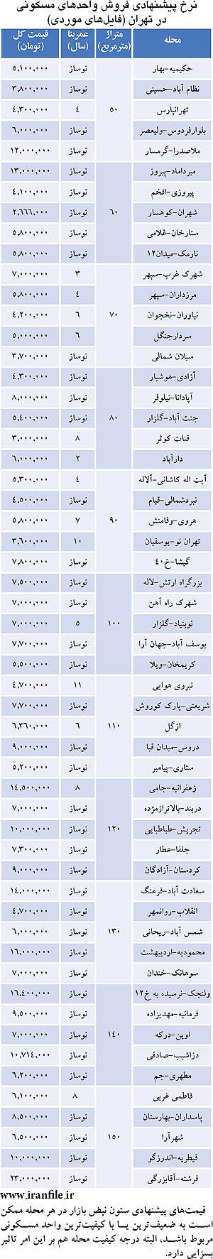 جدول قیمت خانه های بسیار کوچک در تهران.