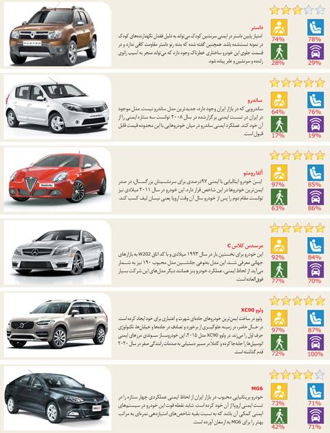 بهترین خودروهای خارجی در ایران که با آنها میتوان با خیال راحت رانندگی  کرد+تصاویر