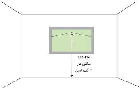 مناسب ترین ارتفاع برای نصب تابلو