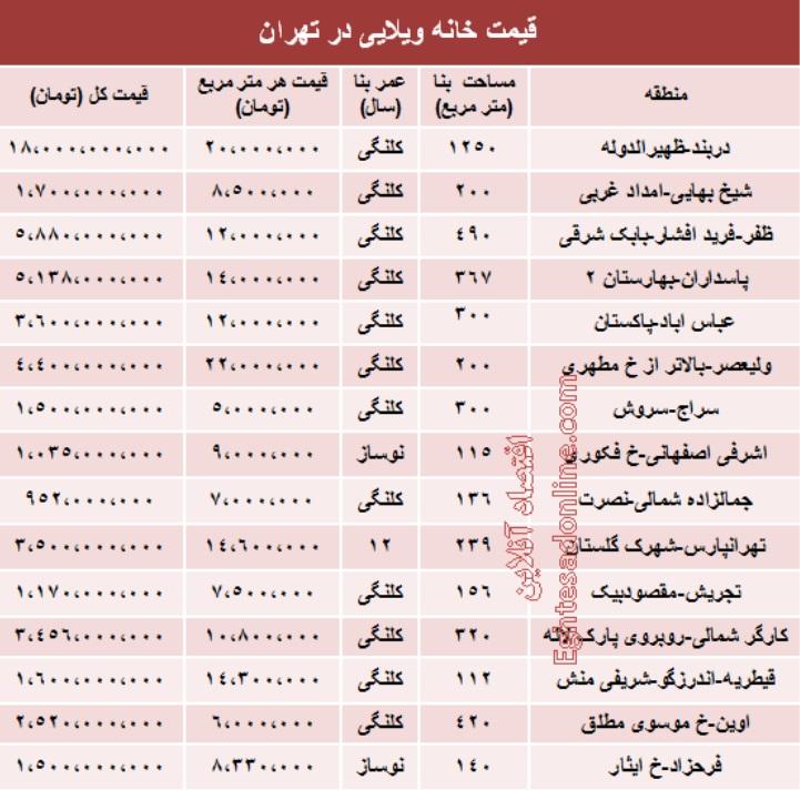 آخرین قیمت فروش آپارتمان های کوچک در تهران  جدول.