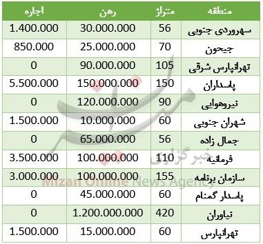 بازار اجاره نشینی در تهران