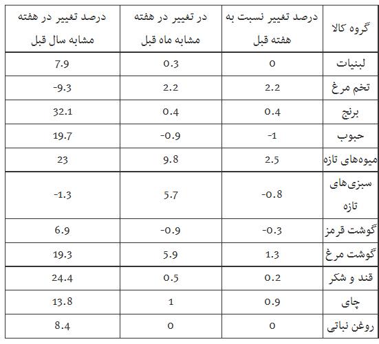 آخرین قیمت شکر در ایران