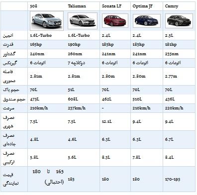 پژو ۵۰۸ گرانترین محصول ایرانخودرو