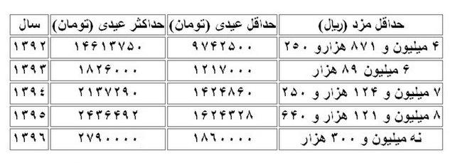 عیدی و حق اولاد کارگران در سال ۹۶ +جزئیات و جدول
