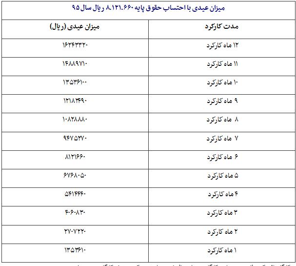 اخبار میزان عیدی کارگران و کارمندان دولت در سال 97 ای