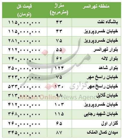 خرید خانه در منطقه تهرانسر