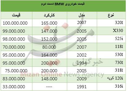 قیمت خودروی BMW زیر 100 میلیون