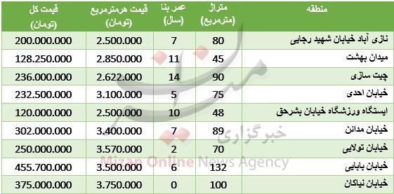 قیمت مسکن در نازی آباد