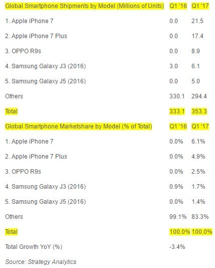 پرفروش ترین گوشی های سال2017