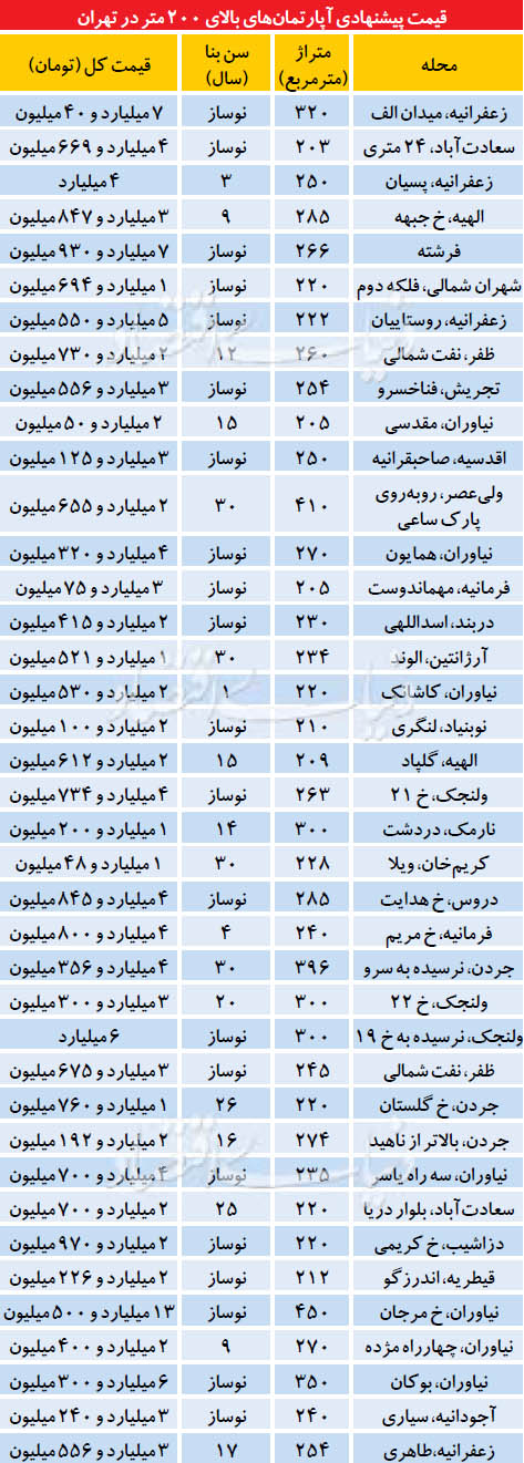 جدول قیمت آپارتمان های نجومی
