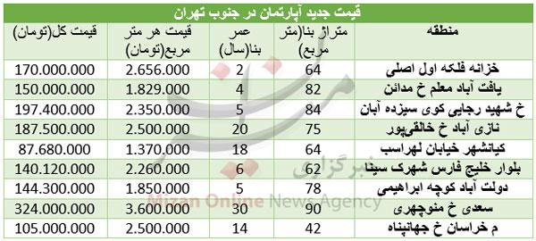 قیمت آپارتمان در مناطق جنوب تهران