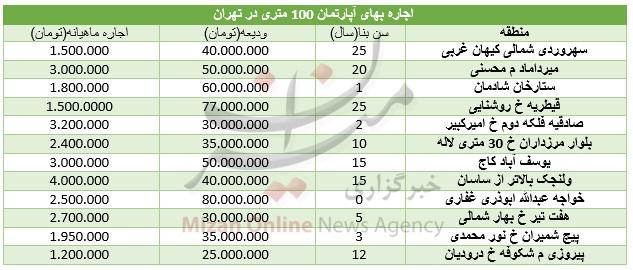 قیمت اجاره واحدهای 100 متری در تهران