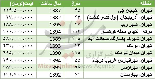 قیمت خانه در نقاط مختلف تهران