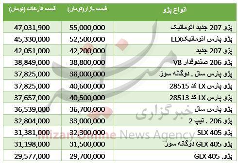 قیمت خودرو پژو در بازار و کارخانه