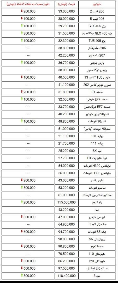 قیمت خودروهای صفر در بازار تهران