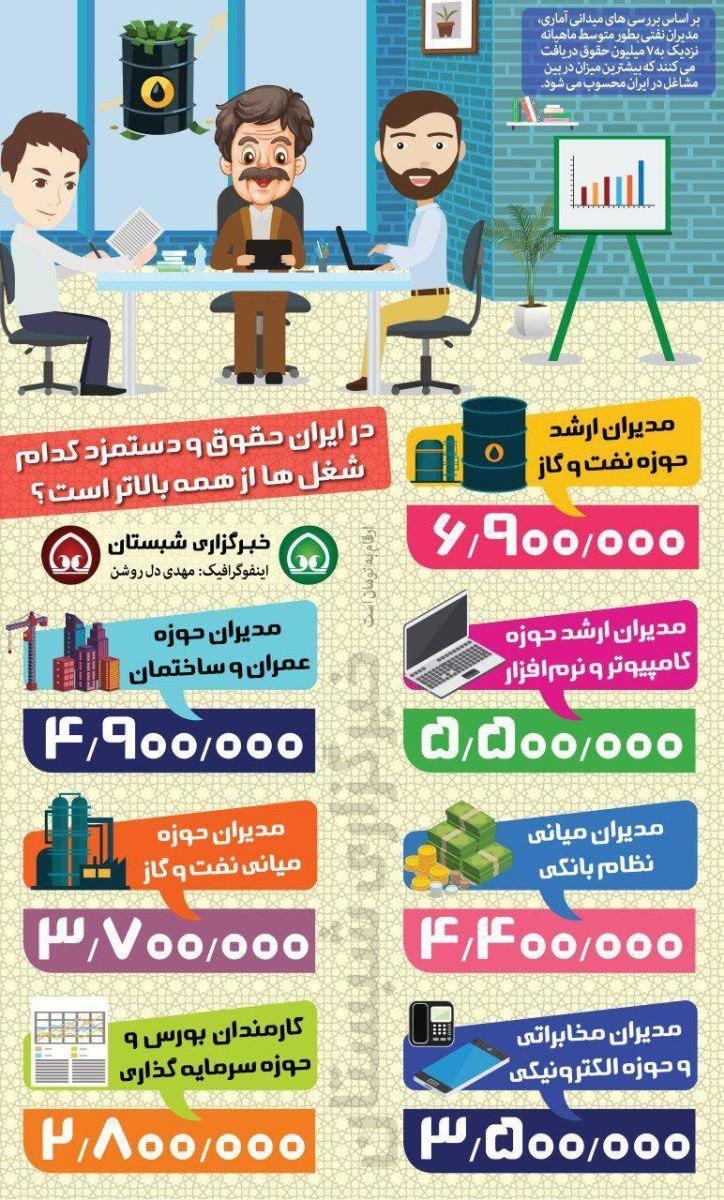 پردرآمدترین شغلها در ایران