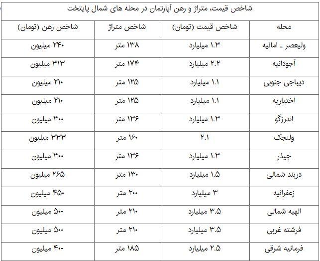 بازار آپارتمانهای لاکچری در تهران