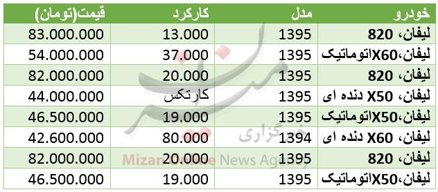 قیمت خودرو لیفان در بازار