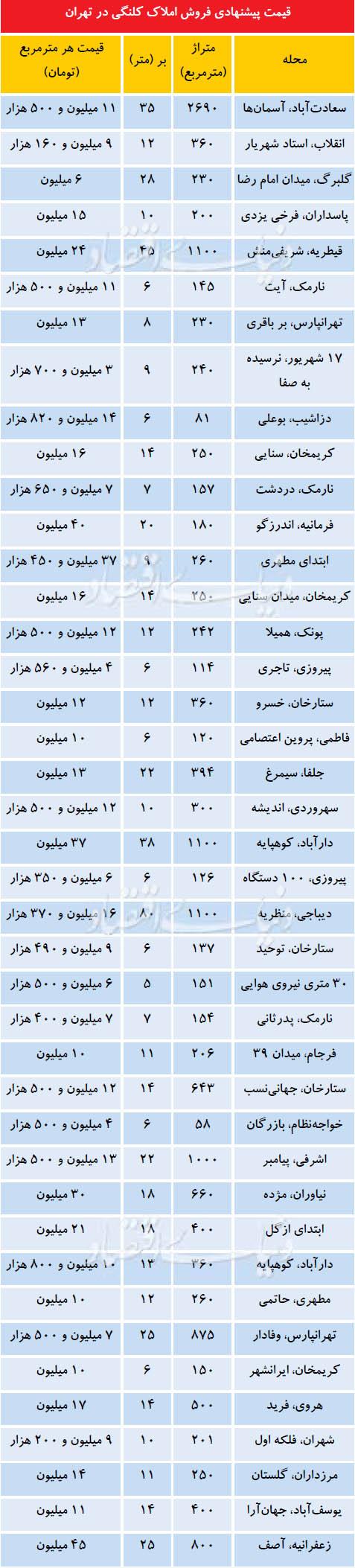 قیمت ملک کلنگی در تهران