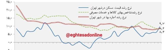 بیشترین معاملات مسکن در تهران