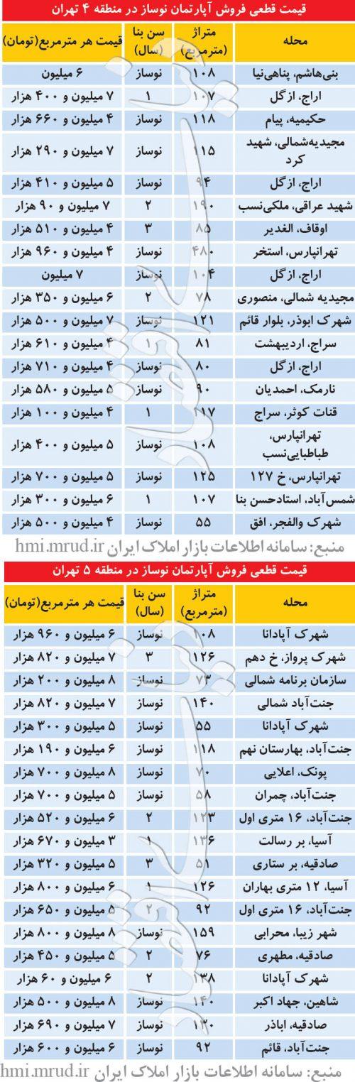 آپارتمانهای نوساز در ۲ منطقه تهران
