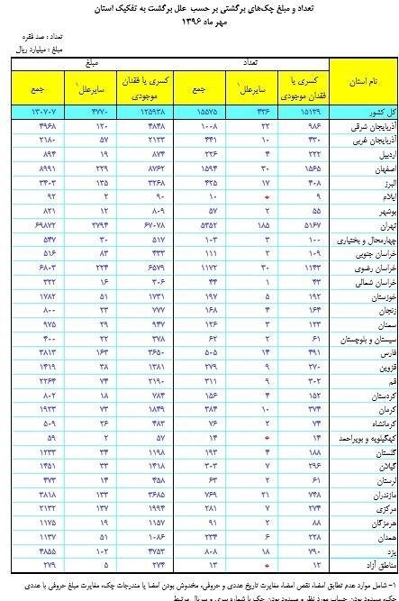 برگشت چک در ایران