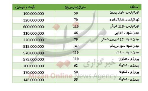 خرید آپارتمان در شرق تهران
