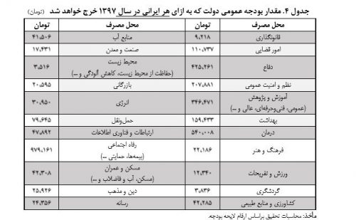سهم هر ایرانی از بودجه