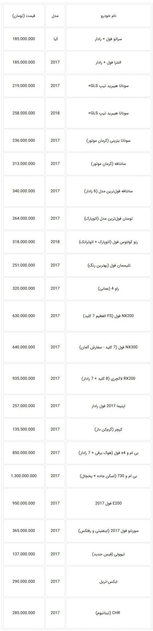 قیمت خودروهای وارداتی بهمن 96