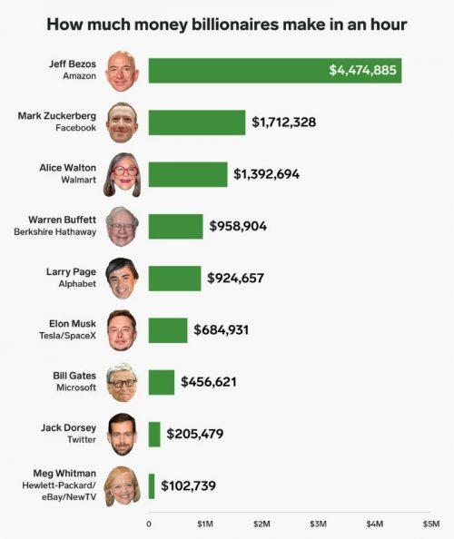 ثروتمندترین سلبریتی های جهان