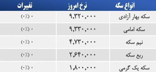 قیمت طلا، سکه و ارز صبح سه شنبه، ۵ خرداد ۱۳۹۴