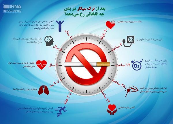 مراحل ترک سیگار در بدن+عکس