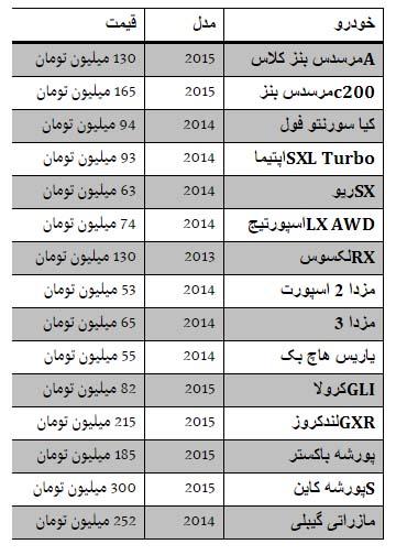قیمت خودرو در منطقه آزاد + جدول