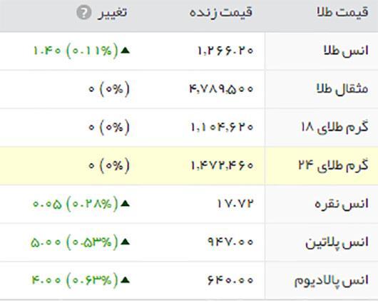 قیمت طلا، سکه و ارز، سه شنبه ۴ آبان ۱۳۹۵