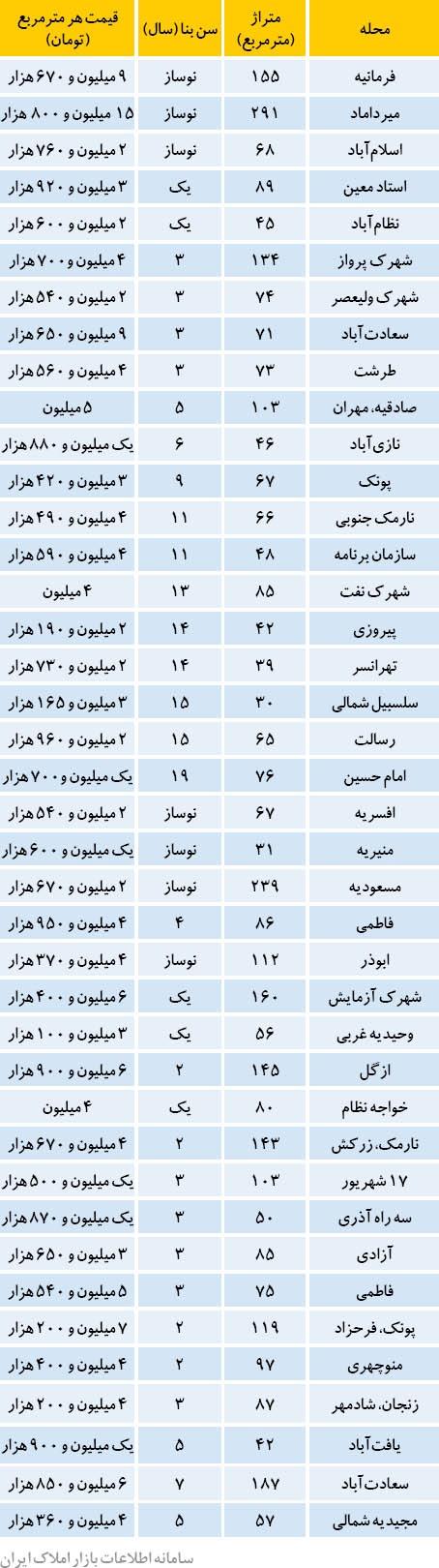 ۱۰ منطقه پرفروش در بازار مسکن تهران + جدول