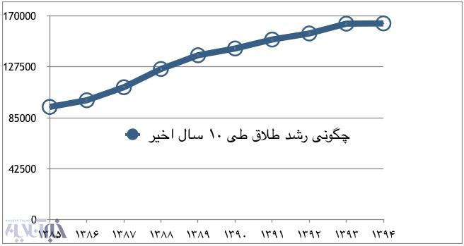 پیشی گرفتن دهه شصتی ها در آمار طلاق! +نمودار