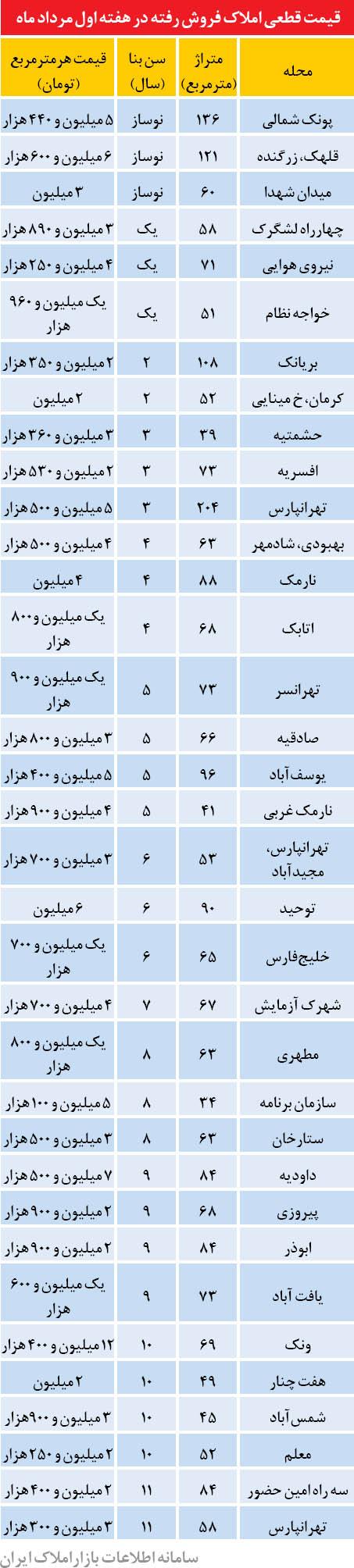 قیمت آپارتمان در تهران +جدول