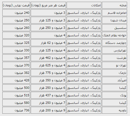 قیمت آپارتمانهای نوساز ۸۰ متری در تهران + جدول