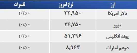 قیمت طلا، سکه و ارز صبح دوشنبه، ۴ خرداد ۱۳۹۴