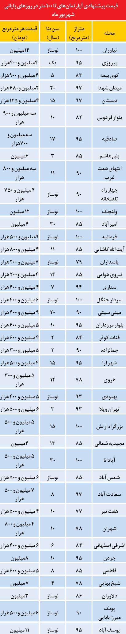 قیمت آپارتمان های زیر ۱۰۰ متر در تهران +جدول