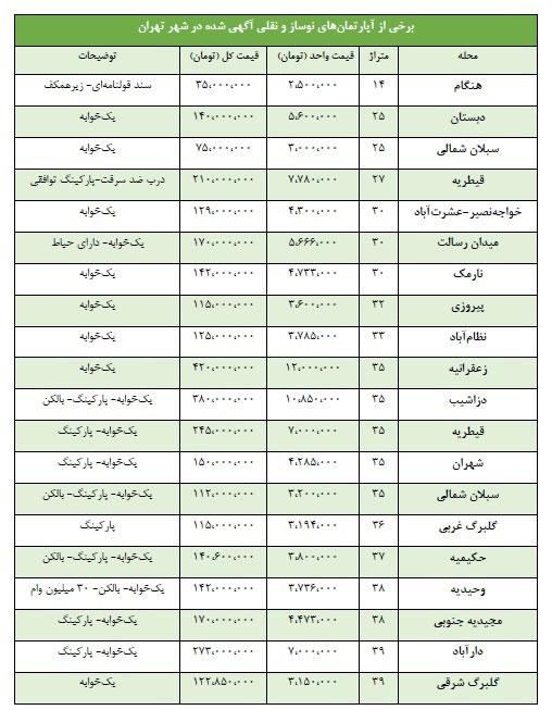 قیمت آپارتمانهای نقلی در تهران چند؟+عکس