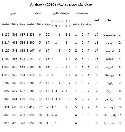 والیبال ایران از صعود به مرحله نهایی لیگ جهانی بازماند+جدول
