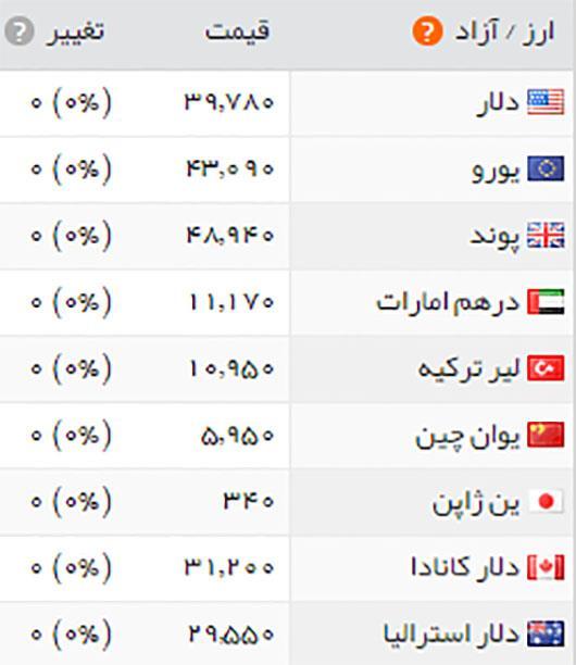 قیمت سکه و ارز 23 دی ماه 95