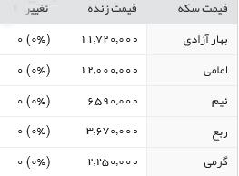 قیمت سکه و ارز 7 اسفند ماه 95