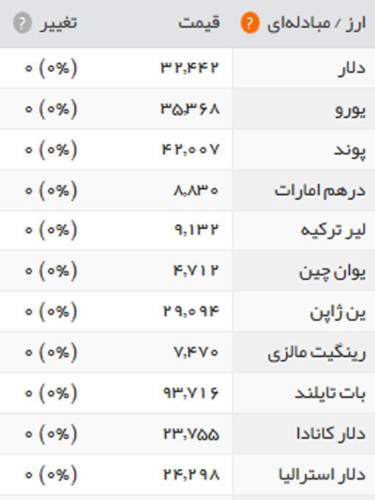 قیمت سکه و ارز 10 اردیبهشت ماه 96