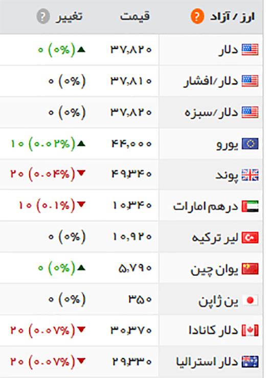 قیمت طلا، سکه و ارز، یکشنبه ۲۵ تیر ۱۳۹۶