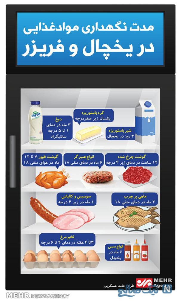 زمان نگهداری مواد غذایی در یخچال