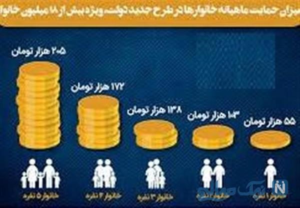 حمایت معیشتی