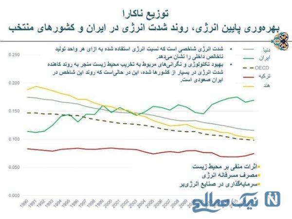 نرخ جدید بنزین